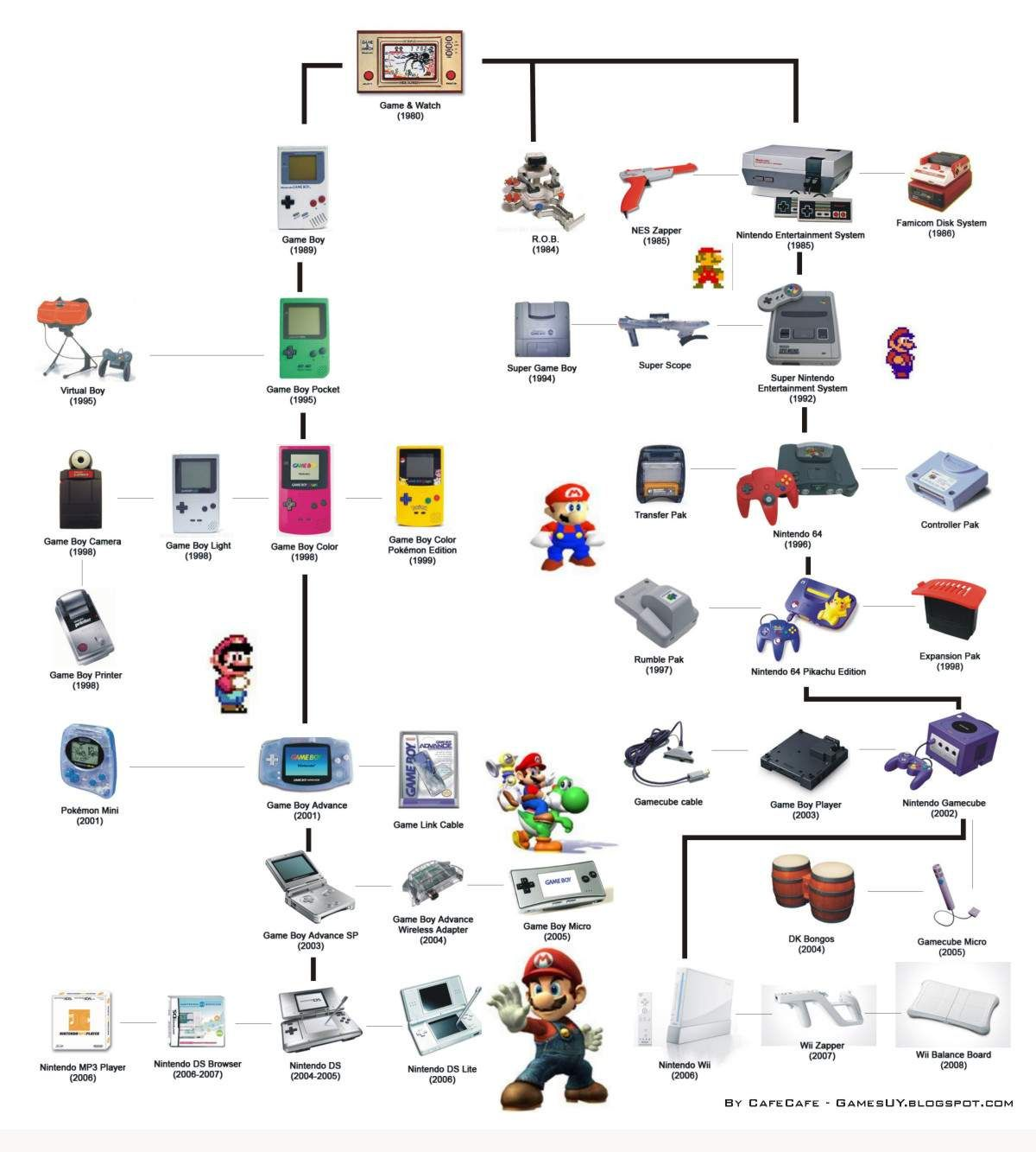 Nintendo Product Timeline... so one thing I want them all