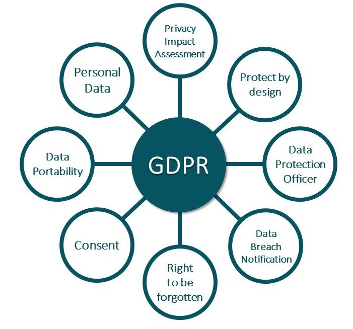Image result for GDPR Privacy Impact and Risk Assessments GDPR - privacy statement