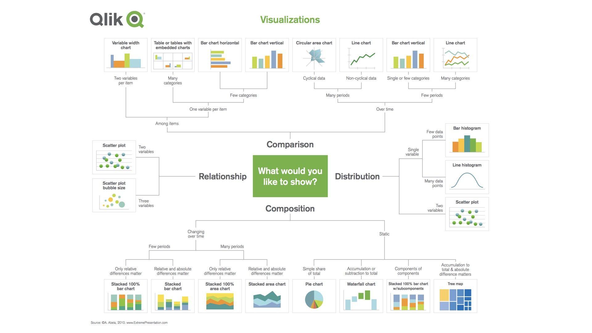 資料視覺化Data Visualization:圖表設計   Data visualization, Bar chart, Templates