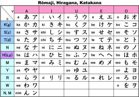 how to tell hiragana from katakana