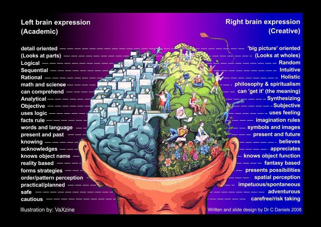 Left brain right brain chart 96 dpi 2008 12 141 1024x724g 1024 left brain right brain chart 96 dpi 2008 12 141 1024x724g 1024724 ccuart Choice Image