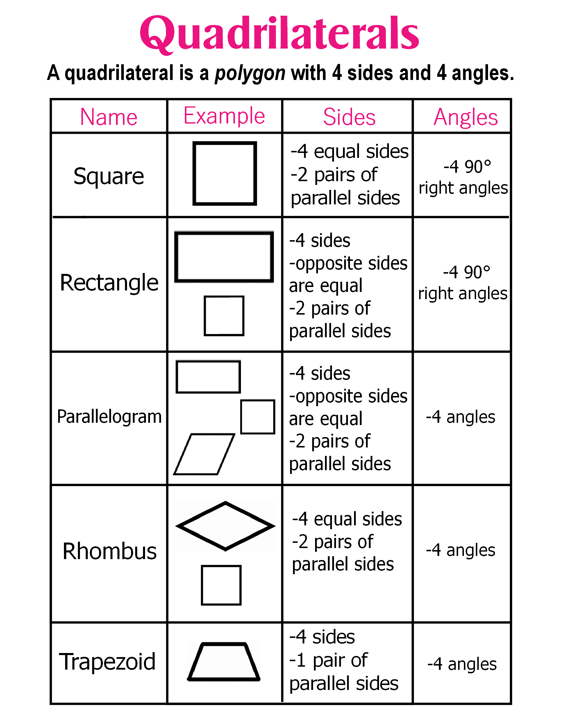 Quadrilaterals Anchor Chart Jungle Academy In 2020 Quadrilaterals Anchor Chart 8th Grade Math Worksheets Math Anchor Charts