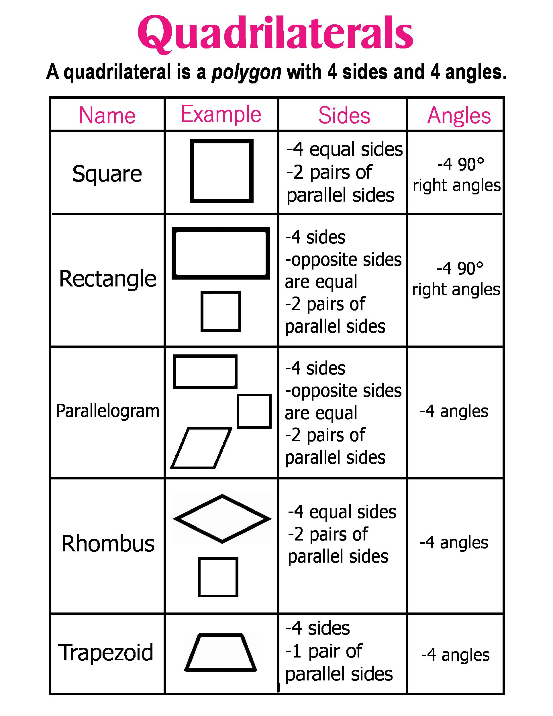 medium resolution of Quadrilaterals ~ Anchor Chart * Jungle Academy   Quadrilaterals anchor  chart