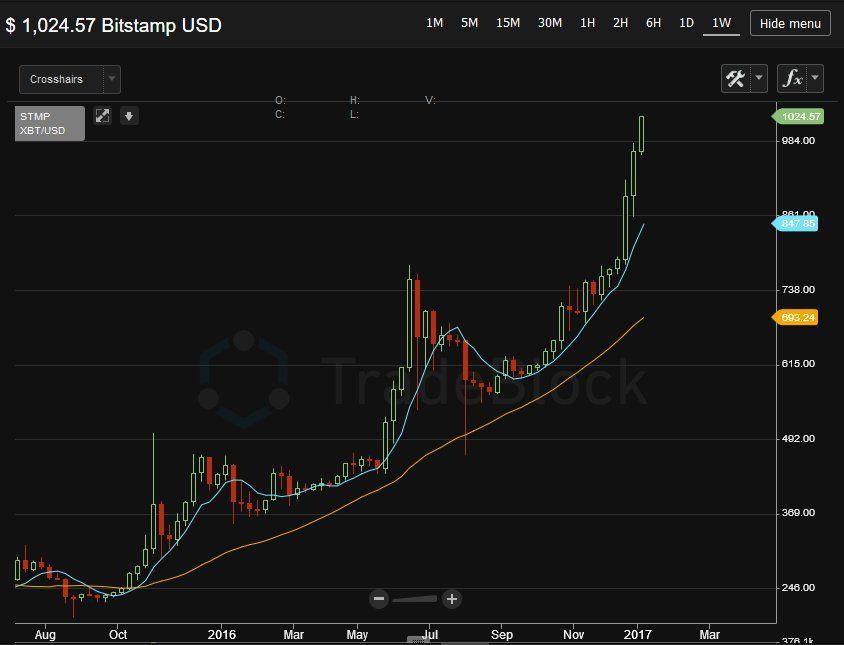 bitcoin usd chart befektetés)