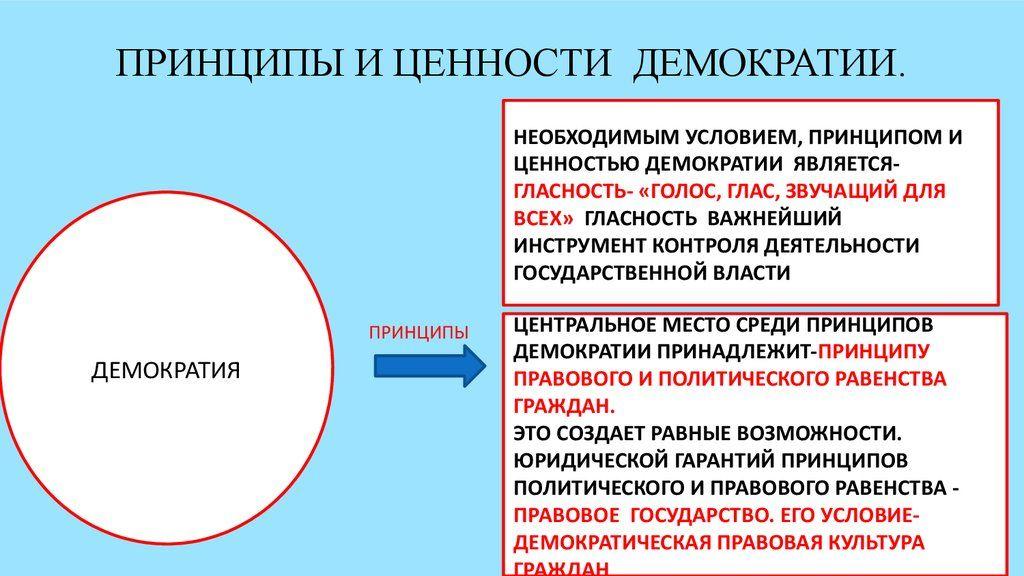 Решебники практикумов по обществоведению 10 класс вишневский 2 тема
