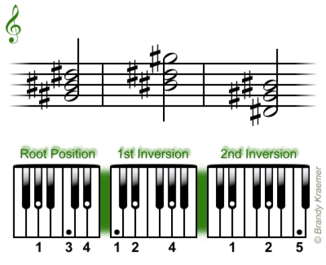 Easy Minor Chords For Piano Pianos Free Sheet Music And Guitar Chords