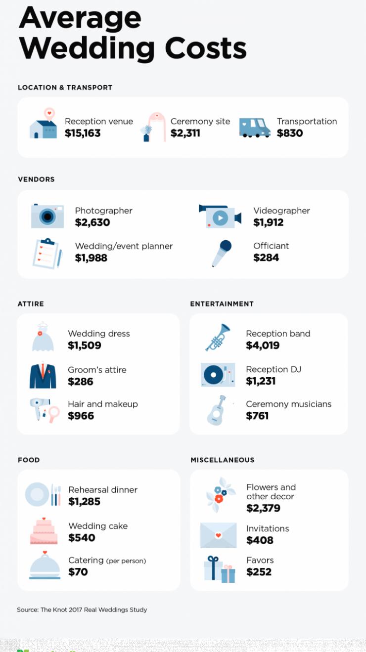 Average Wedding Costs wedding beachwedding