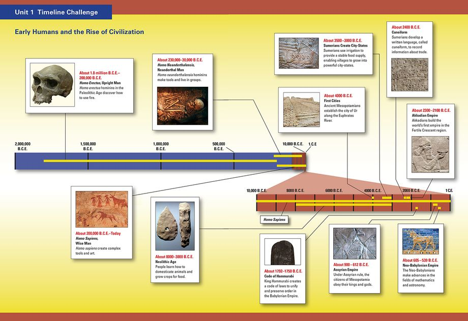 Timeline Showing Early Humans And The Rise Of Civilization Teacher Signs 6th Grade Social Studies Early Humans