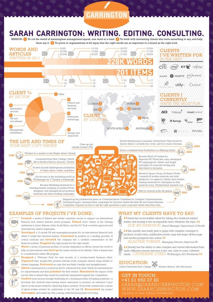 this infographic résumé was for a ghost writer from england she is