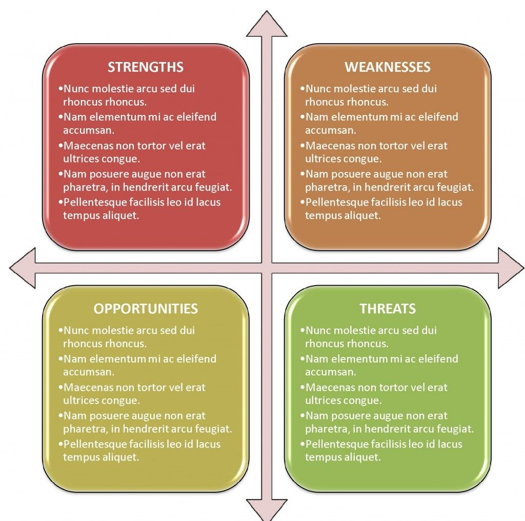 freeswottemplate7 Swot analysis template, Swot