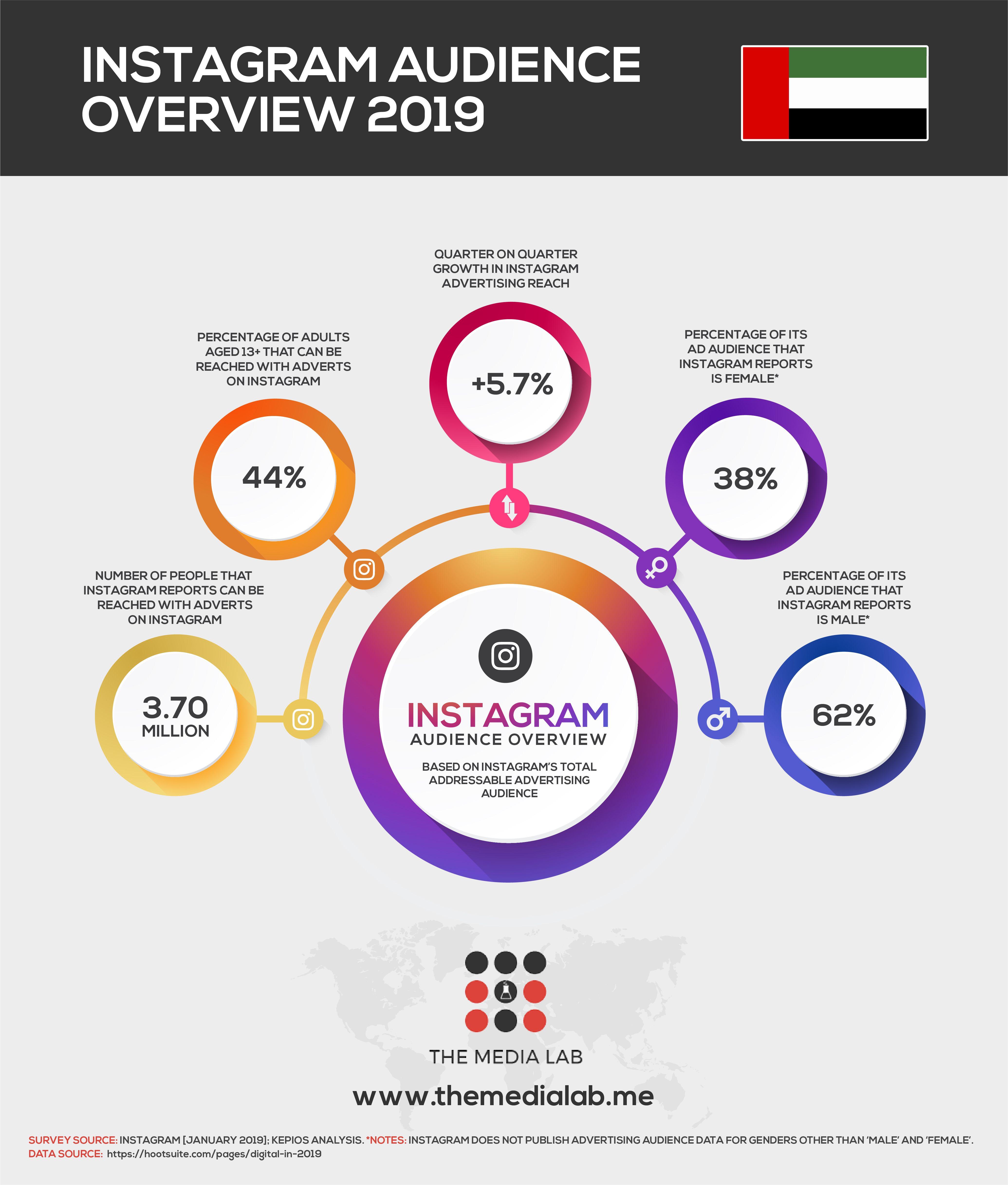 Instagram Users In Uae 2019 Social Media Statistics Social Media Social Media Strategies