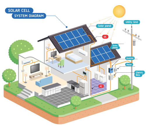 Primesolarquotes Home Solar Savings Calculator In 2020 Solar Cell Solar Panel System Solar Panels
