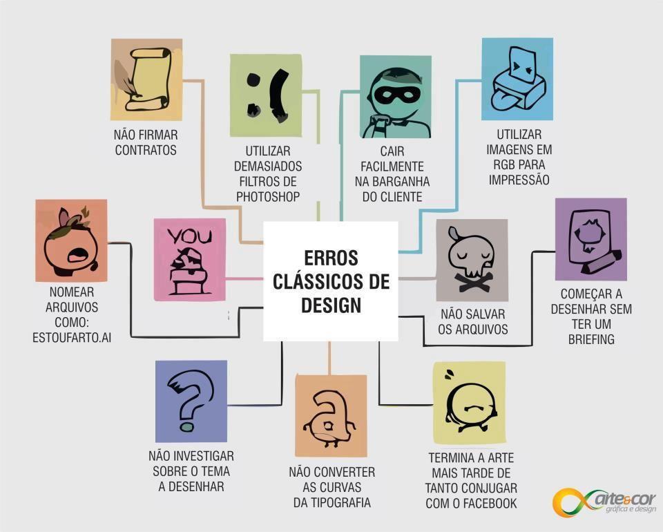 Erros classicos de um designer