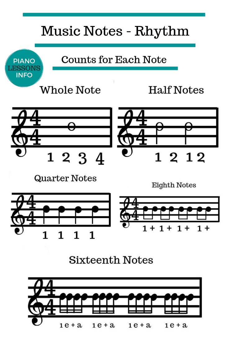 Music Notes Counts for Each Note #pianomusic