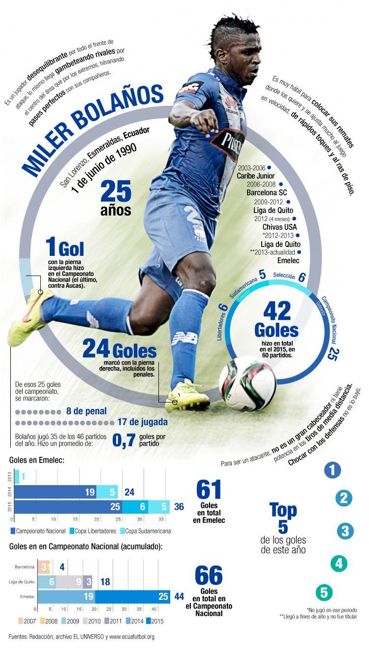 Infografía Miler Bolaños, futbolista ecuatoriano y sus