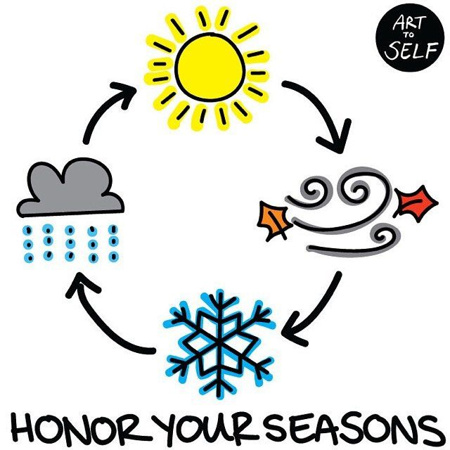 Today's cartoon:  Honor your seasons  --- Ah I see a pattern now.  I've noticed a trend the past few years: I live life in cycles.  My life is clearly marked out in seasons: moments when I'm on moments when I'm off moments of go-go-go and moments of rest. There are months when I feel on fire ready to conquer the world with boundless creativity. Other months? I need a break. I need to restore my body mind and spirit and relax into all the work that I've already done.  So now that I see the…