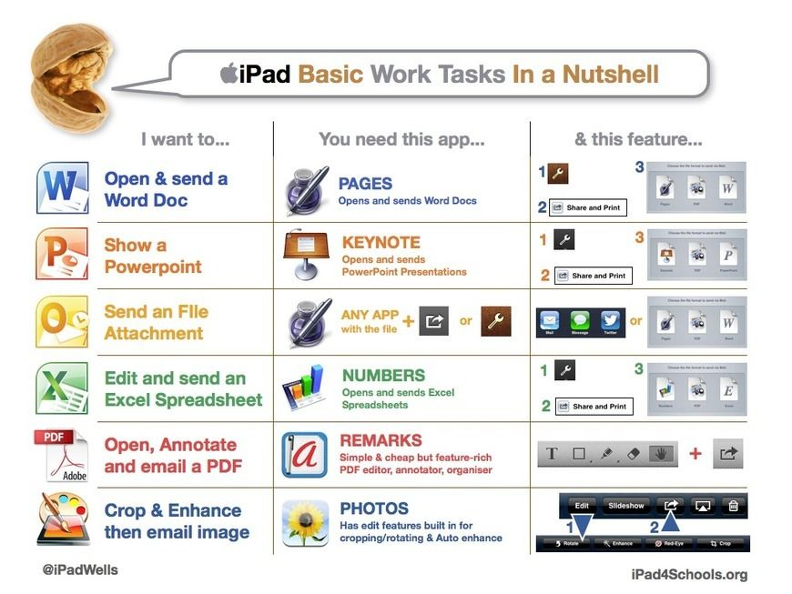 Nice Poster on Basic iPad Tasks Students Should be Able to