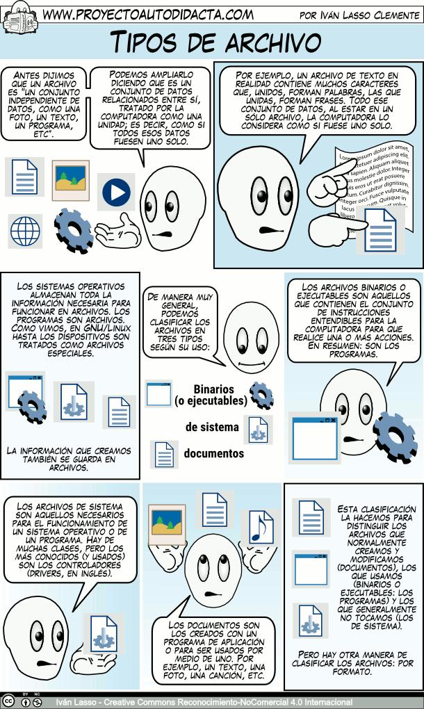 Tipos De Archivo Libros De Informatica Informatica Y Computacion Computacion