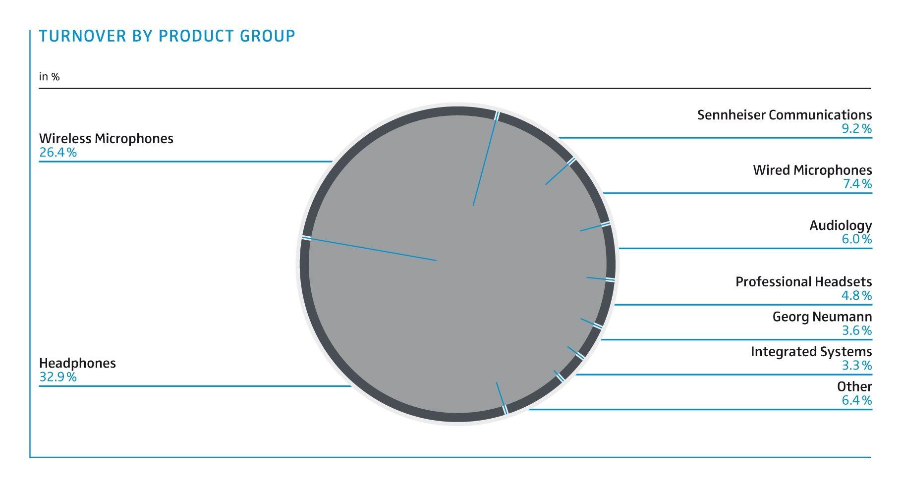 Sennheiser Watch Headsets Pinterest Headset Microphone Wiring Diagram