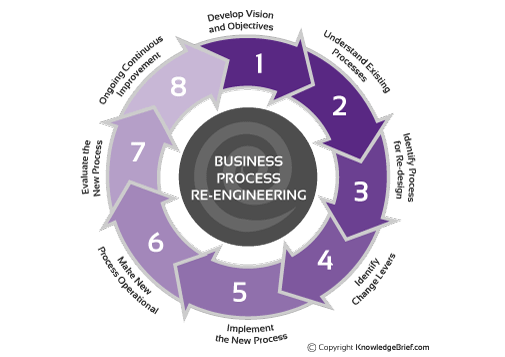 Business Process Re Engineering Process Process Engineering Business Process Business