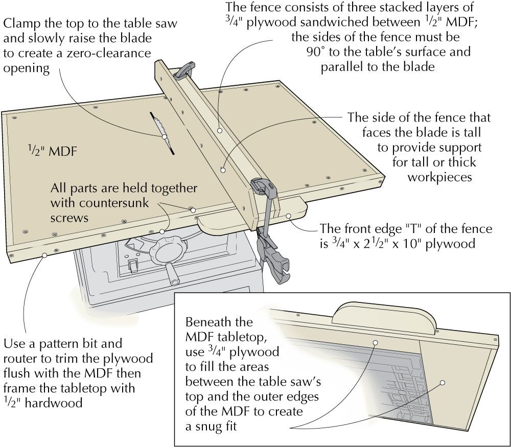 Woodworking Jig Upgrades Table Saw Miter Jig & Drill