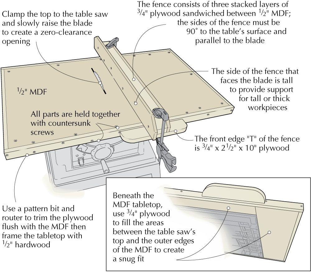 Benchtop Saw Upgrade Table saw, Diy table saw, Table saw