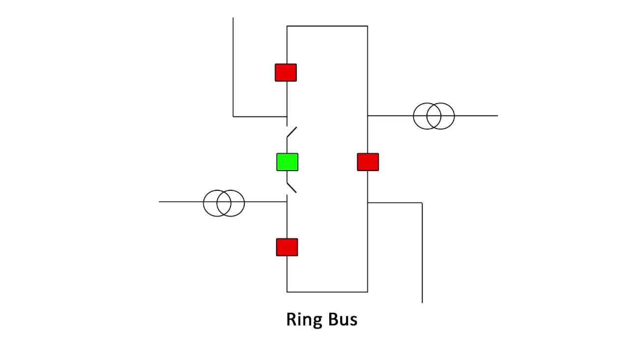 Ring Bus Substation Configuration Explained | Electrical