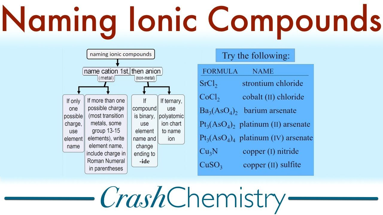 Pin By Molly Kule On Nomenclature And Ions    Ionic