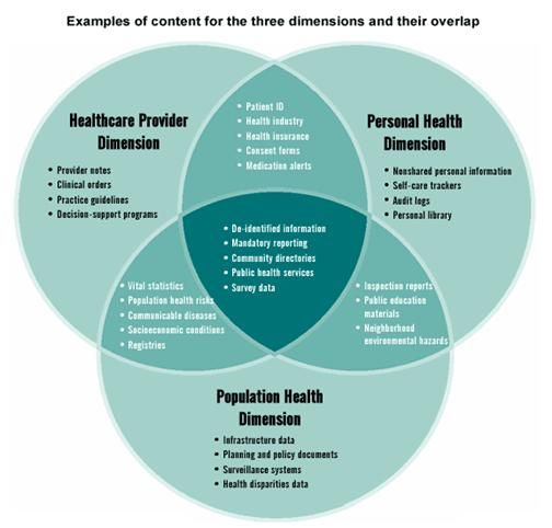 Three Dimensions Of A Ehr Personal Health Health Information