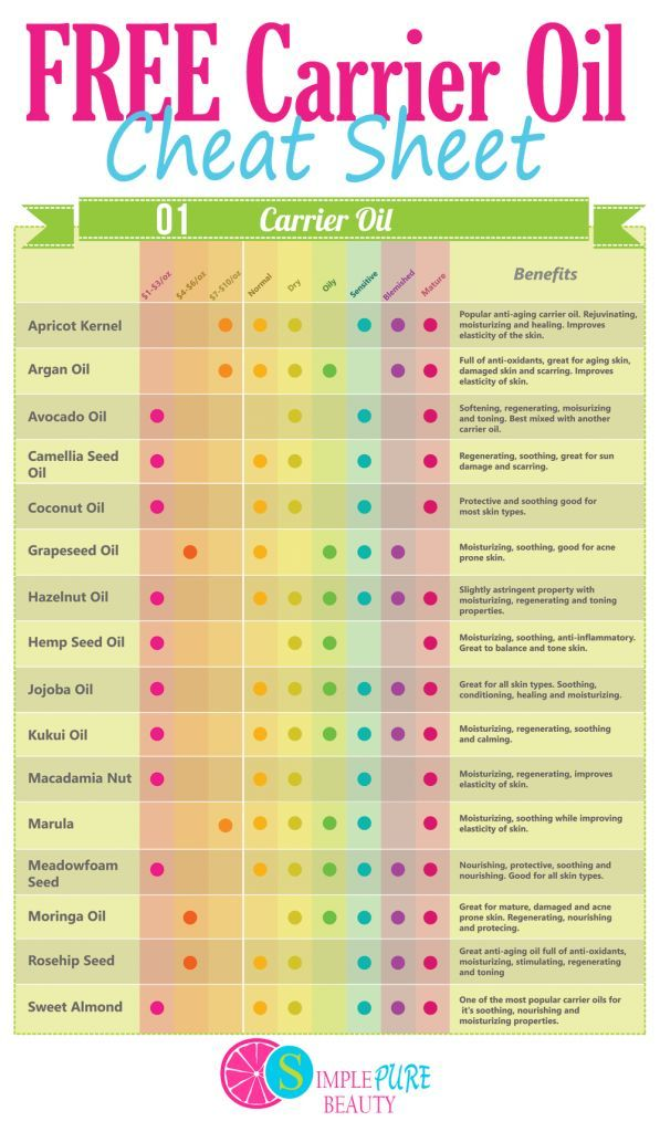 The best carrier oils for your face, how much they cost and all of the benefits! carrier oil chart, carrier oil for face, coconut carrier oil, how to use carrier oil, carrier oil skin, list of carrier oil, best carrier oil, carrier oil comparison, carrier oil benefits
