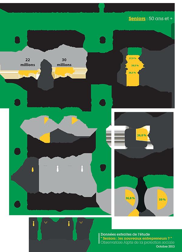 infographie chiffres cl s seniors entrepreneurs life insurance broker agency pinterest. Black Bedroom Furniture Sets. Home Design Ideas