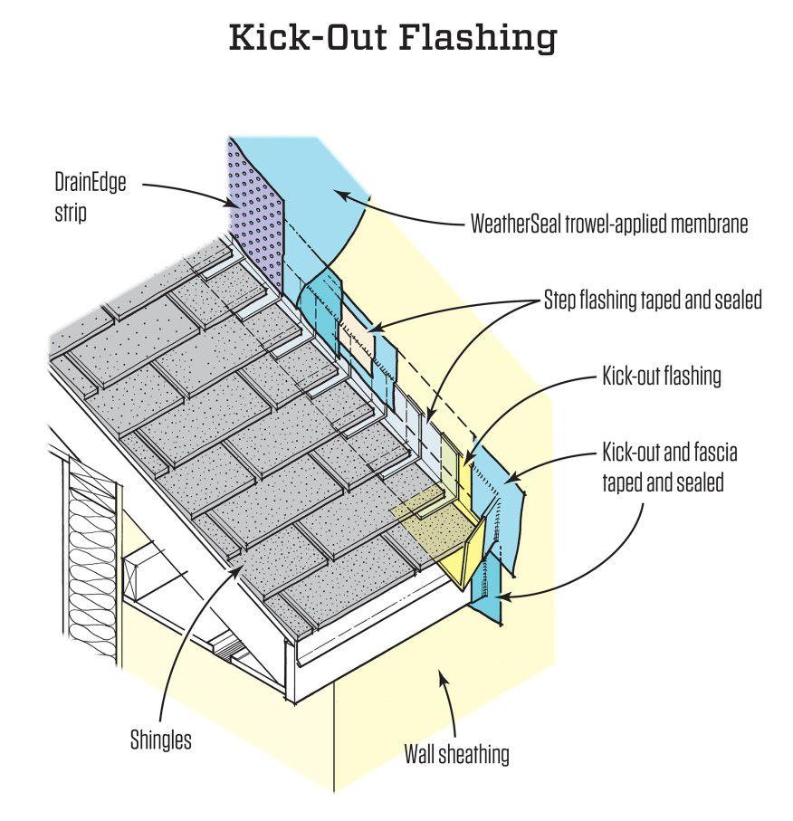 Isolare La Casa Basaluzzo pin on water proofing