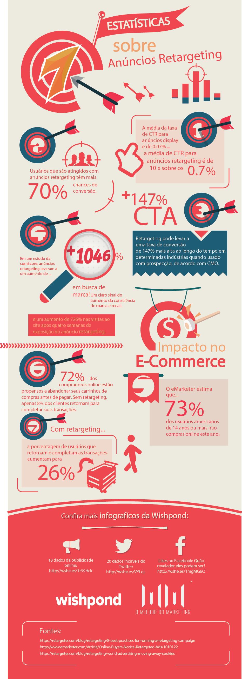 [INFOGRÁFICO] 7 estatísticas sobre anúncios retargeting que você precisa conhecer