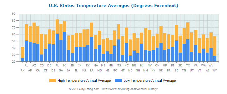 U S  States Temperature Averages | Information Station
