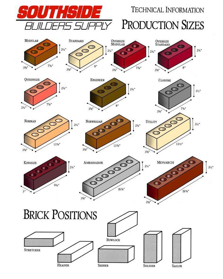 Image Result For Brick Veneer Dimensions Materials