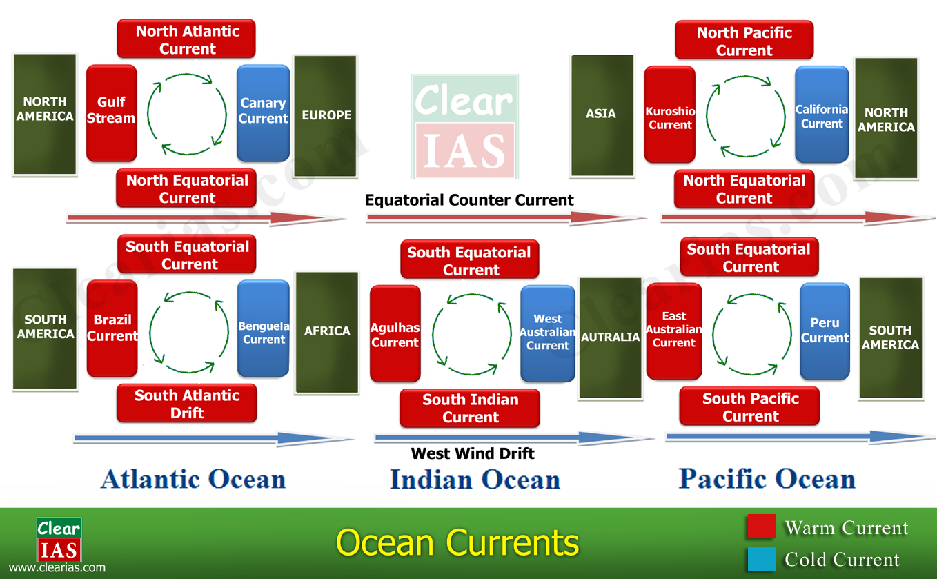 Ocean Currents Shortcut Method By To Learn Faster