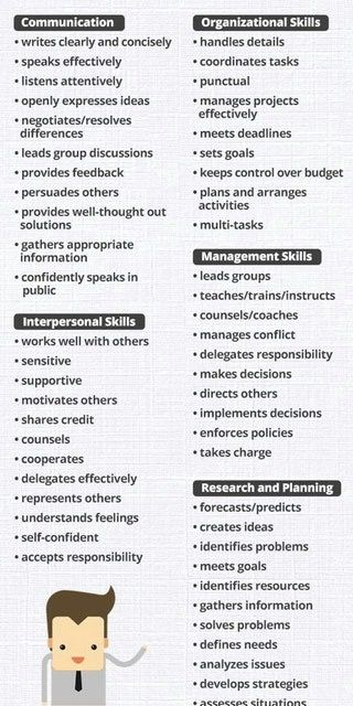Pin By Career And Employment Prep On Employment Resume Tips Resume Skills List Resume Words