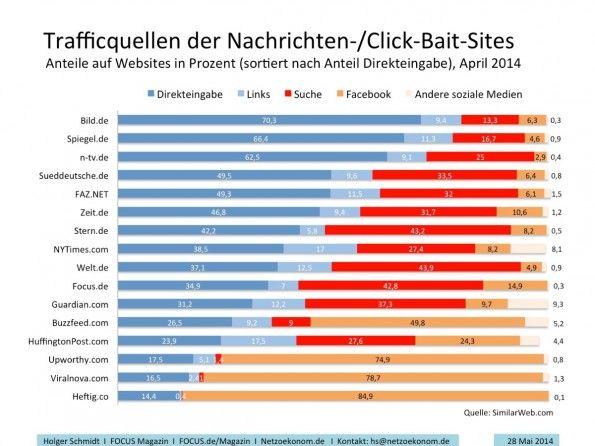 Anlässlich Facebooks Instant Articles:  Traffic-Quellen der Nachrichten- und Click-Baiting-Seiten aus dem April 2014. (Quelle: SimiliarWeb)