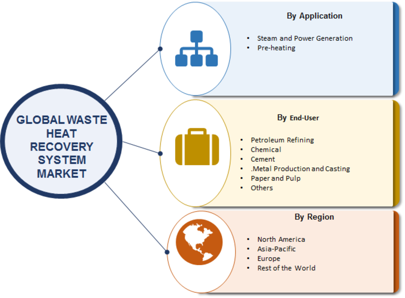 Waste Heat Recovery System Market 2019 Global Industry Analysis