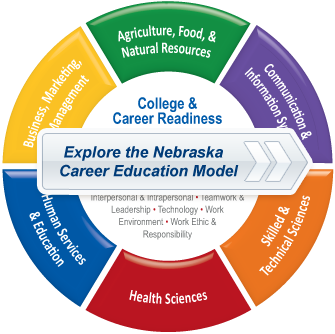 Nebraska Career Connections Career Education Career Counseling Counseling Kids