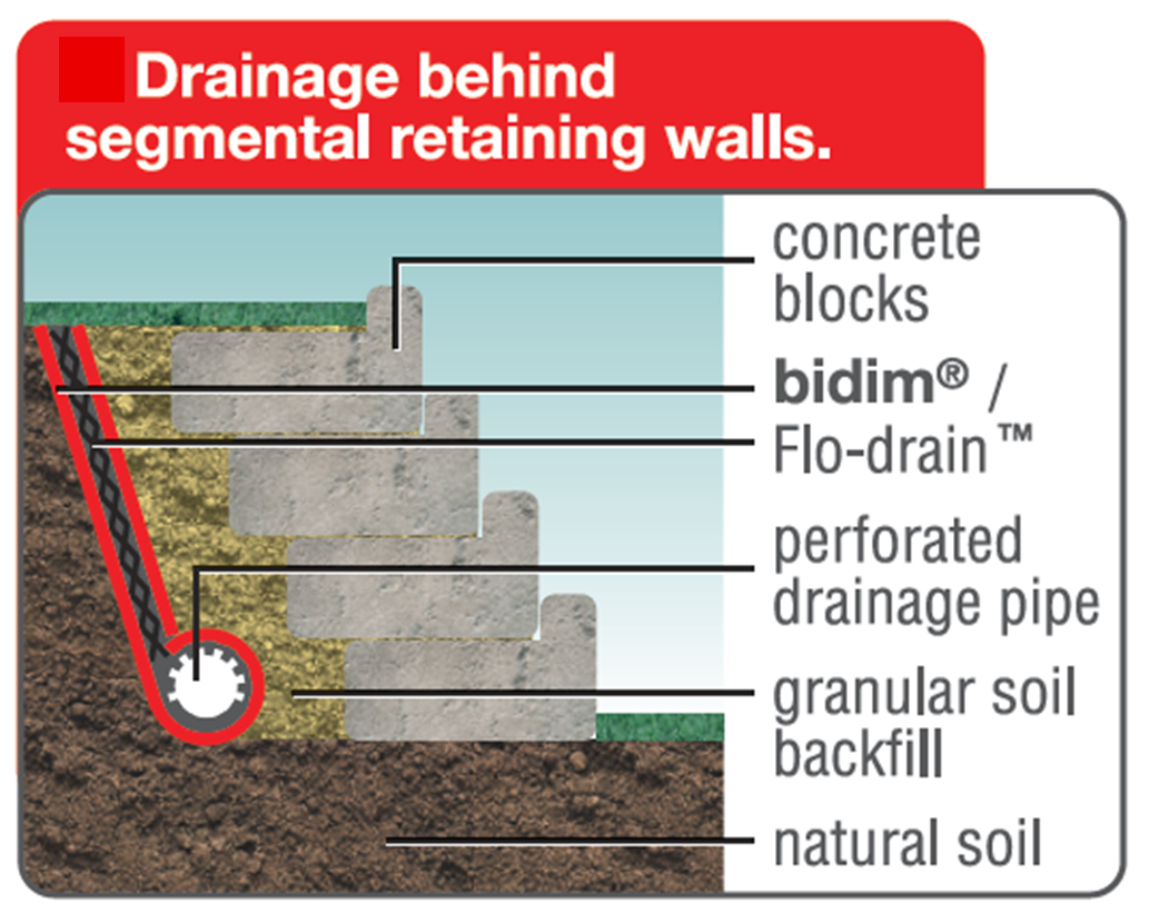 A Retaining Wall That Uses Drainage Fabric Made From