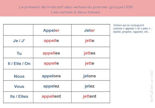 Fle Ressources Le Present De L Indicatif Du Verbe Appeler Fle Verbe Poeme Hiver