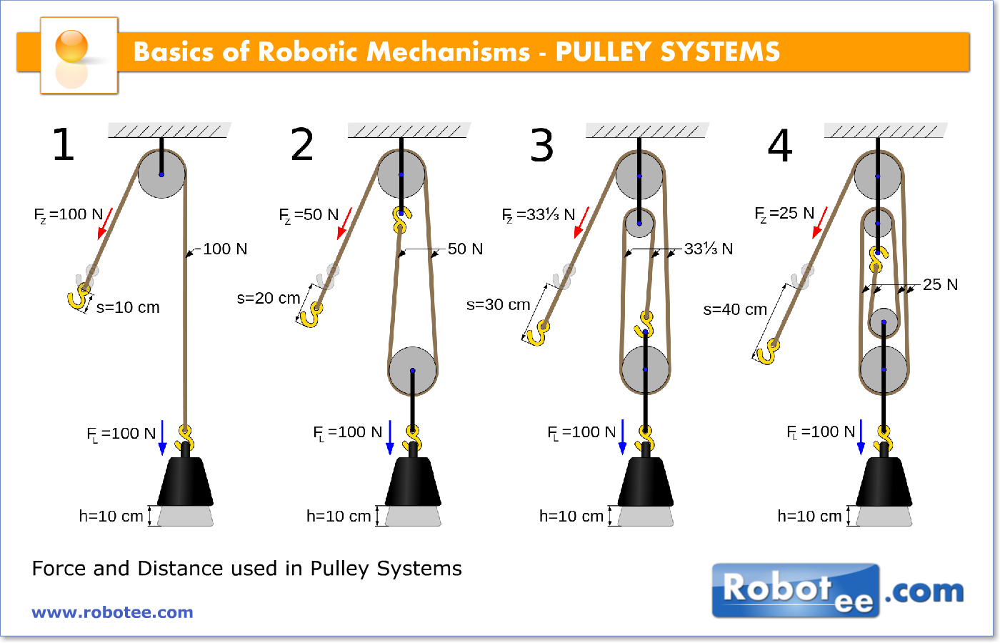 Block and tackle pulley mechanical advantage