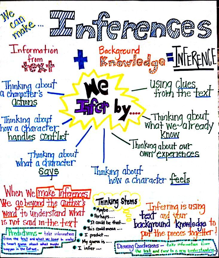 Inference anchor chart also education pinterest rh