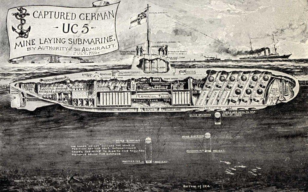Submarine In Ww1