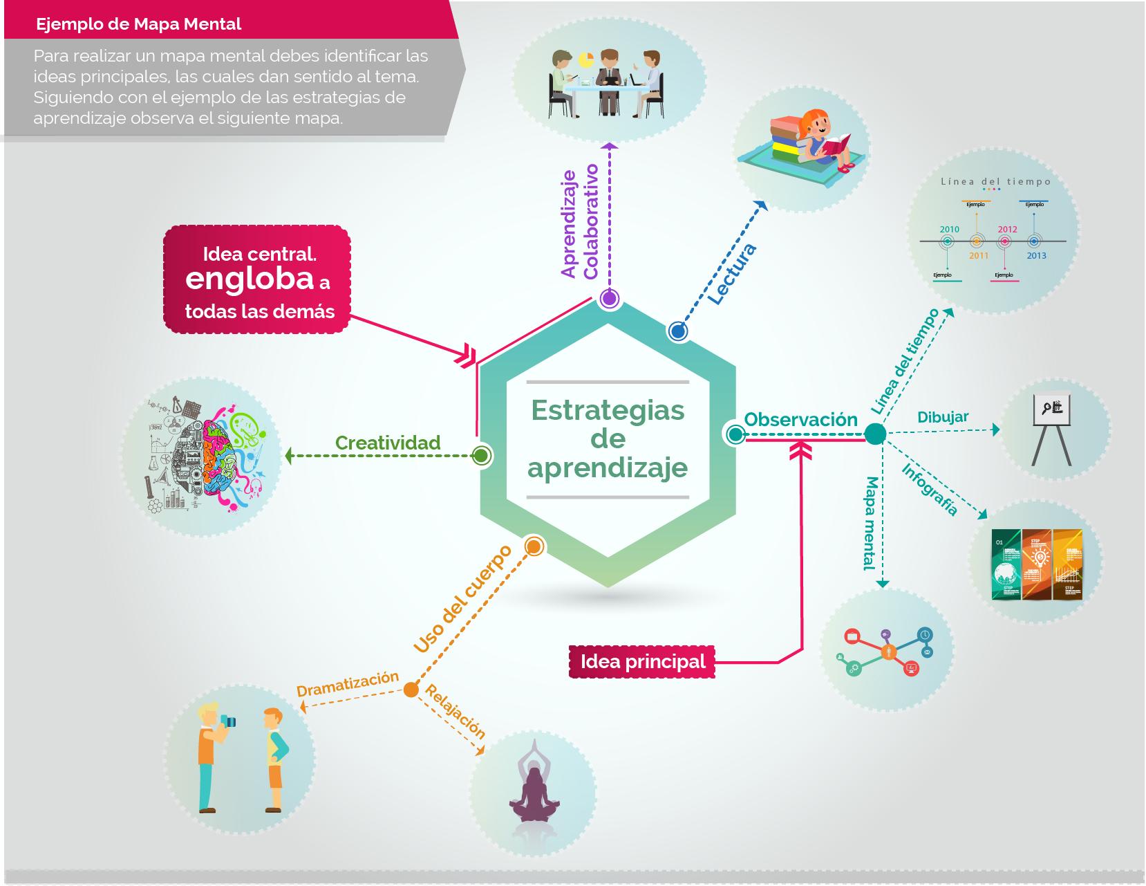 Mapa mental | 1. La observación como apoyo para el aprendizaje | Material del curso PrepaSEP005-3a | MéxicoX