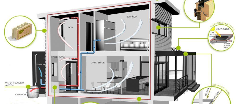 Passive house prefabrication energy efficient prefab for Passive home design