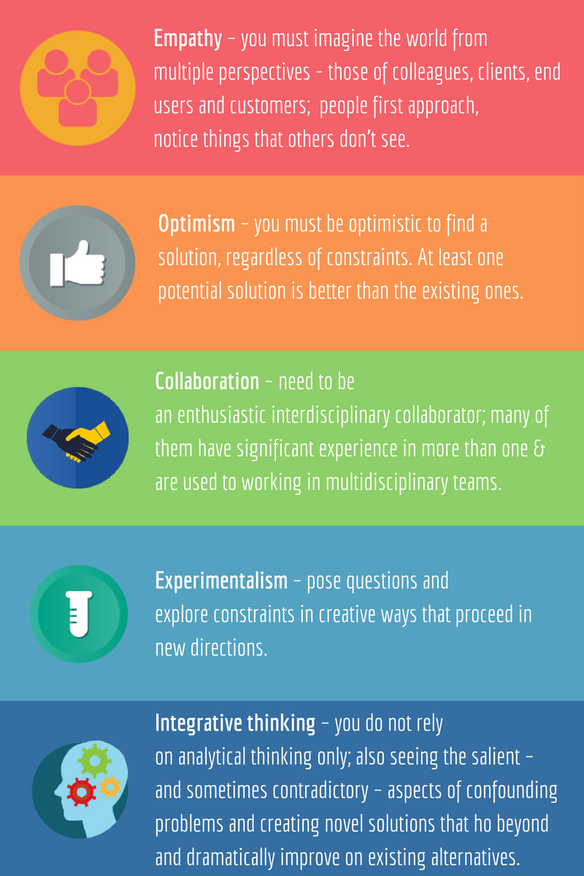 Design Thinking And How To Implement It Design Thinking Visual Communication Design Design Theory