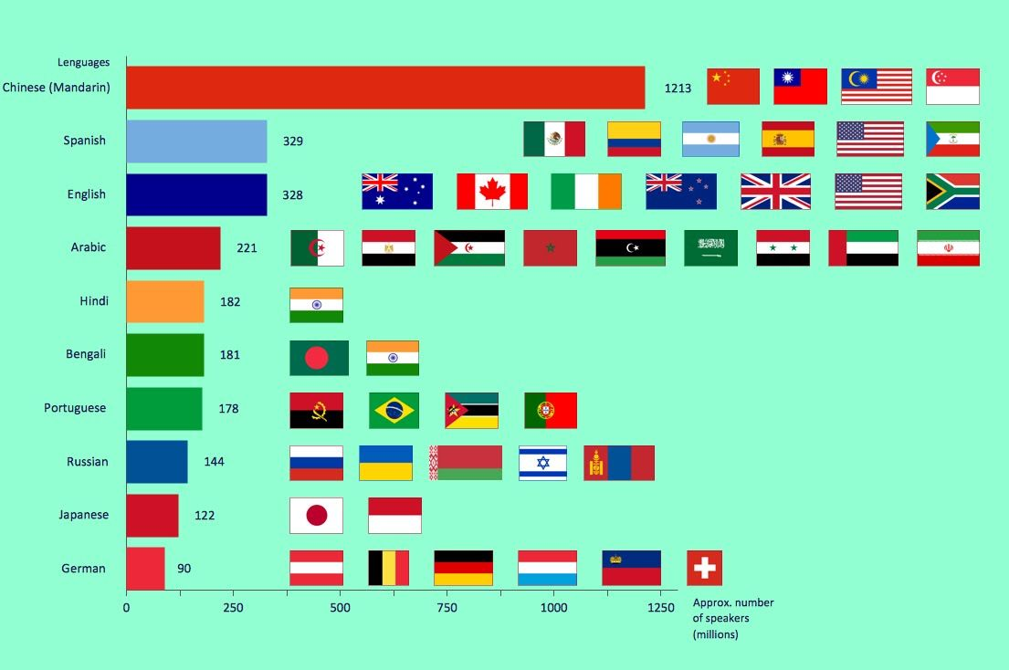 Top 10 - the most spoken languages in the world
