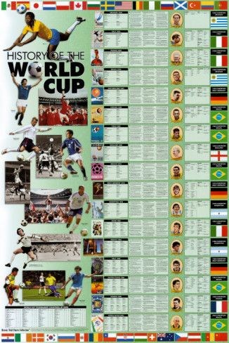 History of the World Cup Posters from AllPosters.com